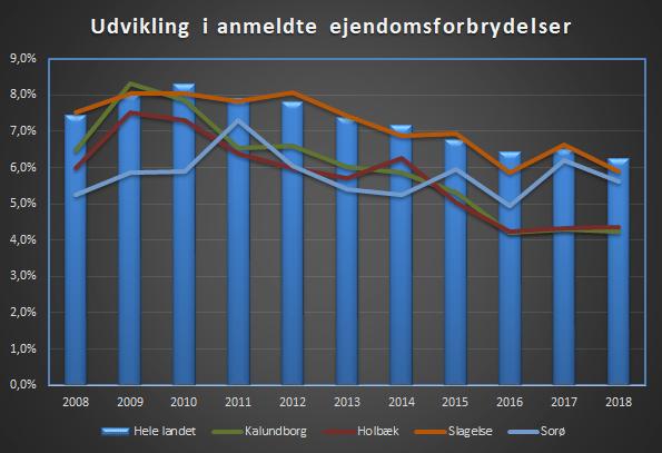 Ejendomsforbrydelser i Holbæk