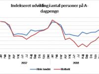 Anm: Ledighedsniveauet i januar 2017 er sat til 100. (Kilde: Danmarks Statistik. Grafik: Holbæk Kommune.)
